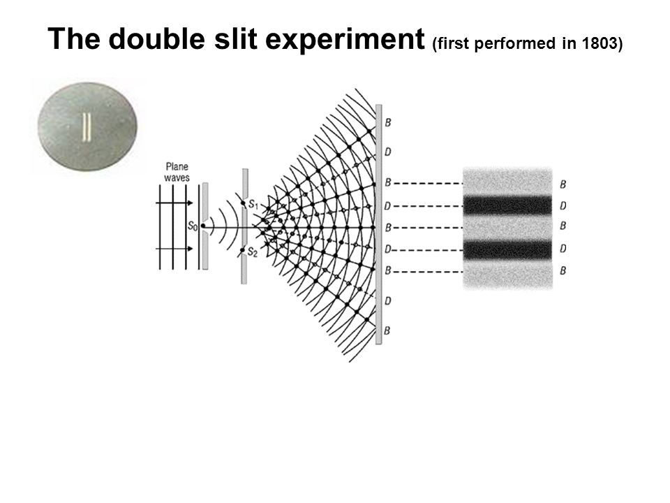 The double slit experiment (first performed in 1803)