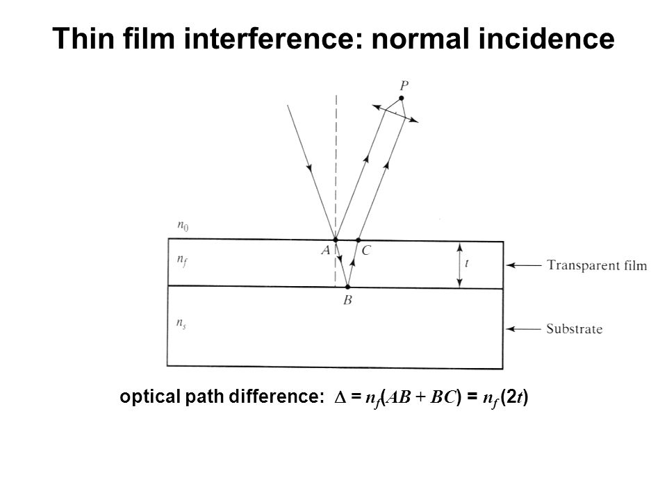 Thin film interference: normal incidence