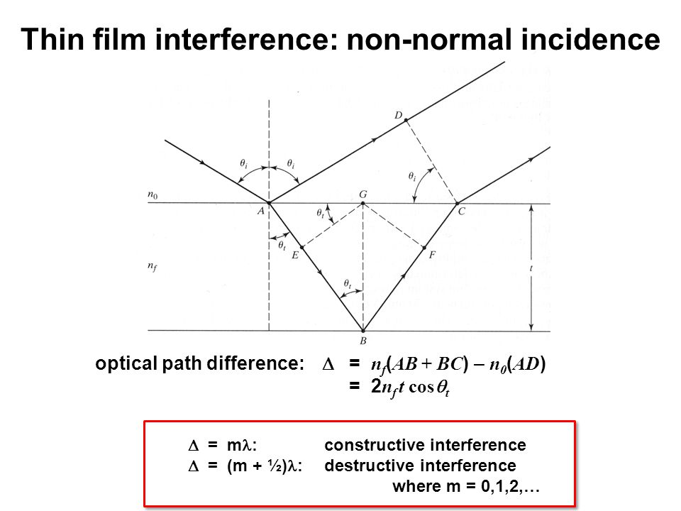 Thin film interference: non-normal incidence