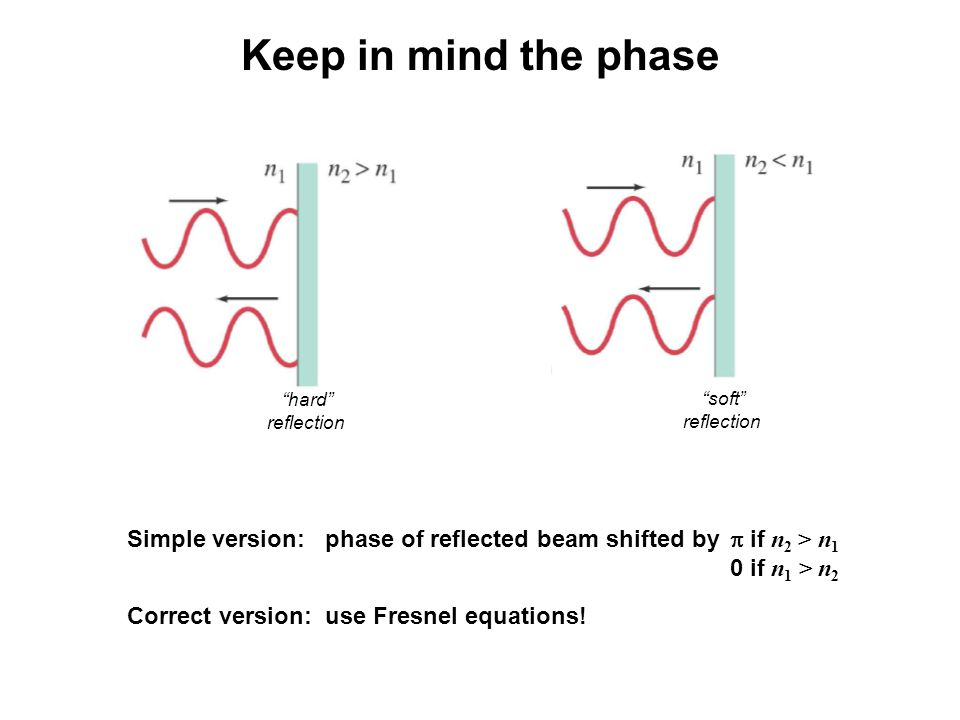 Keep in mind the phase hard reflection. soft reflection. Simple version: phase of reflected beam shifted by p if n2 > n1.