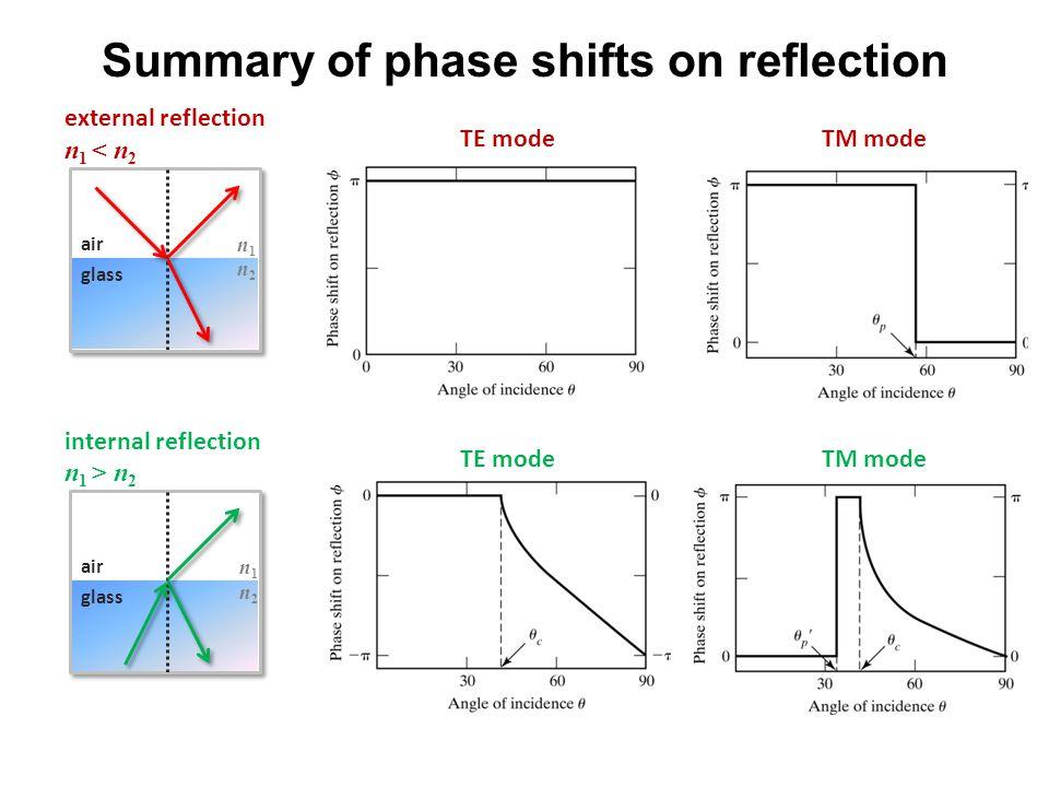 Summary of phase shifts on reflection