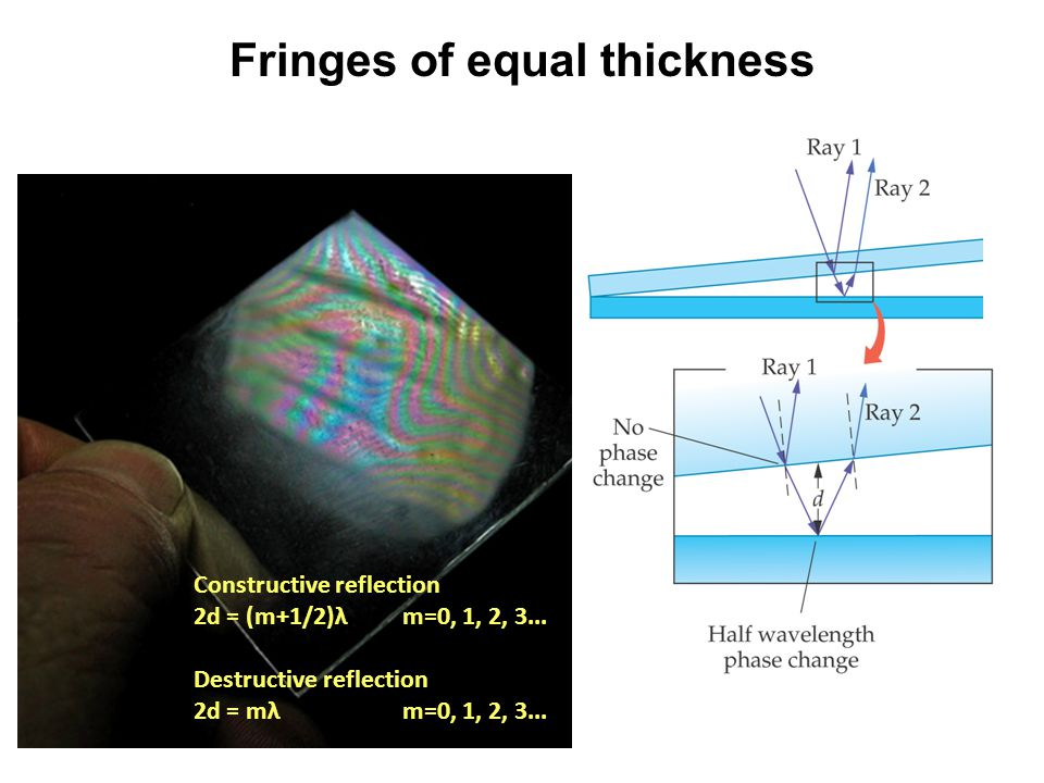 Fringes of equal thickness