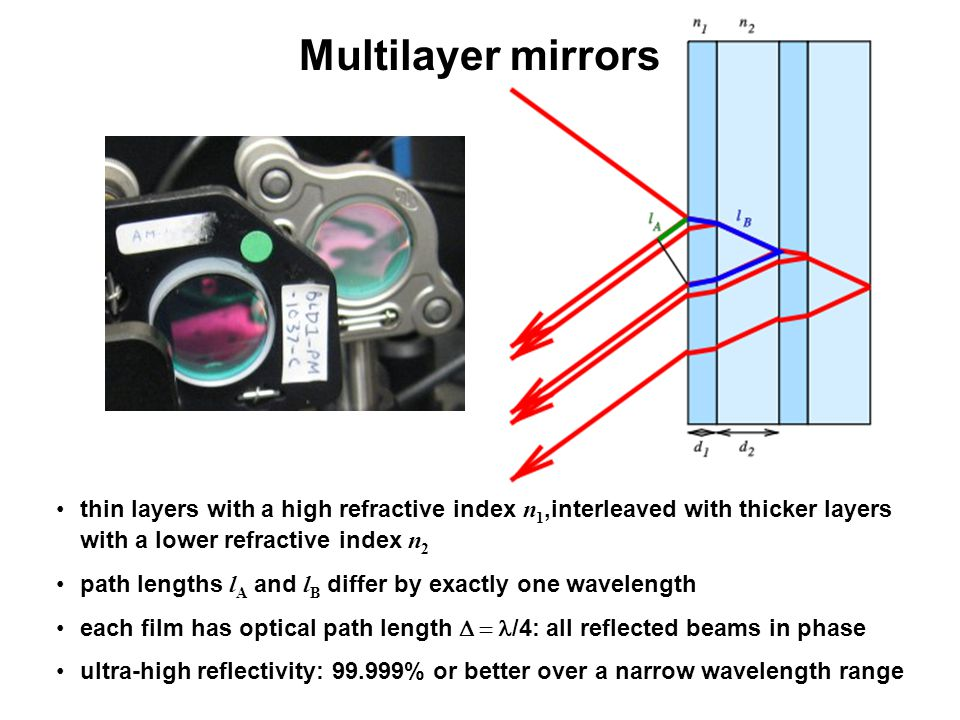 Multilayer mirrors thin layers with a high refractive index n1,interleaved with thicker layers with a lower refractive index n2.