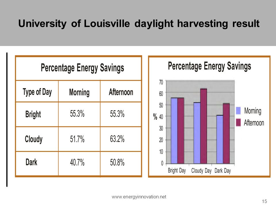 University of Louisville daylight harvesting result