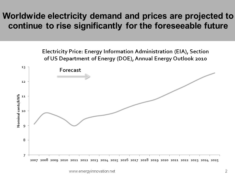Worldwide electricity demand and prices are projected to continue to rise significantly for the foreseeable future