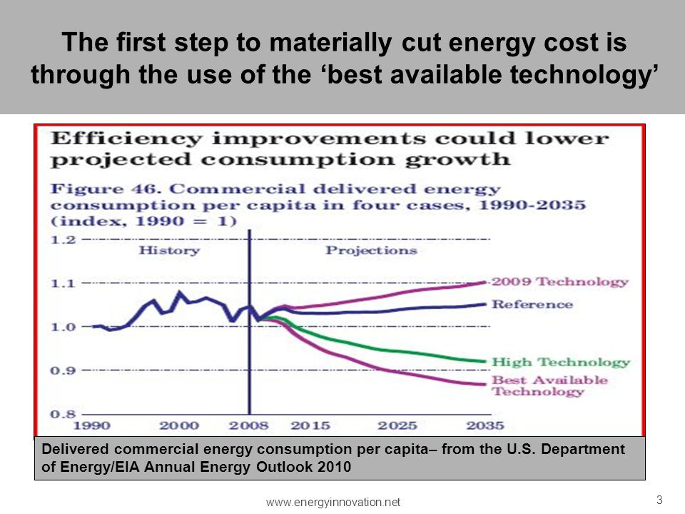 The first step to materially cut energy cost is through the use of the 'best available technology'