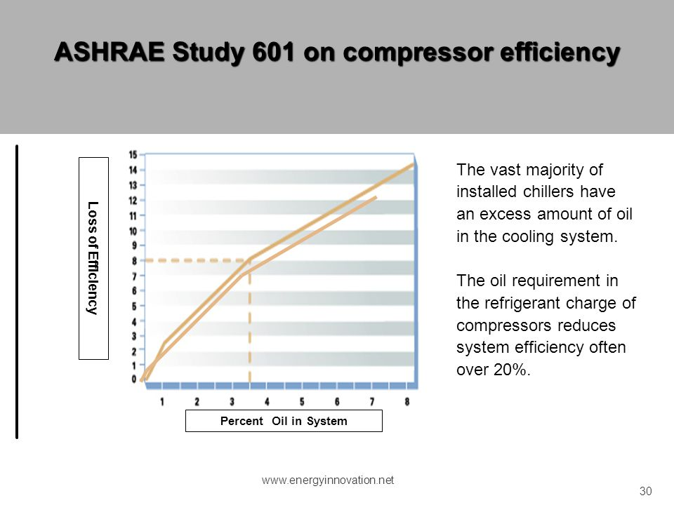 ASHRAE Study 601 on compressor efficiency