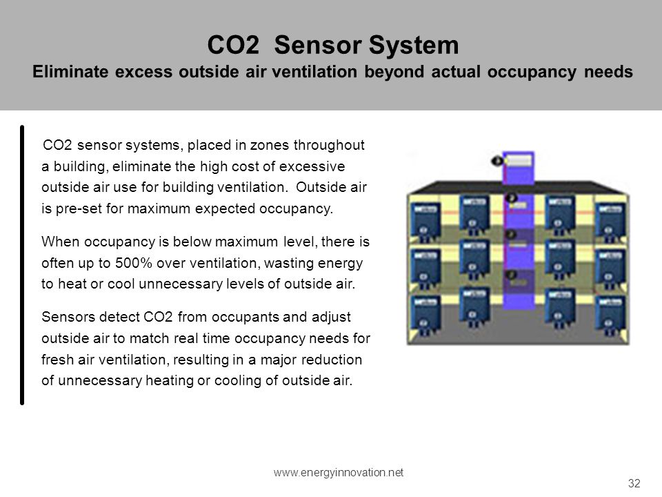 CO2 Sensor System Eliminate excess outside air ventilation beyond actual occupancy needs