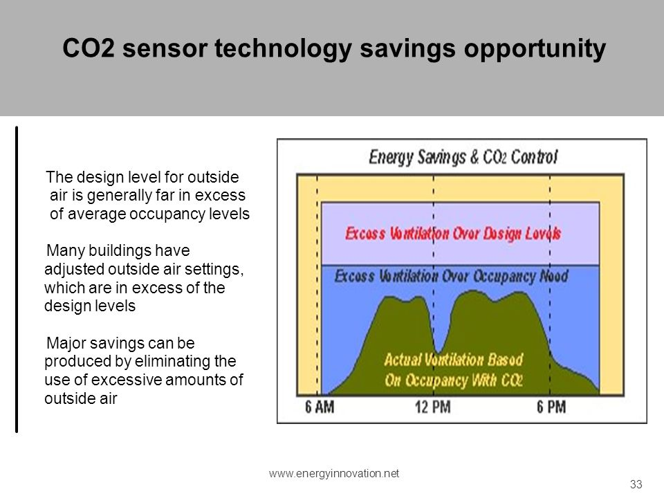CO2 sensor technology savings opportunity