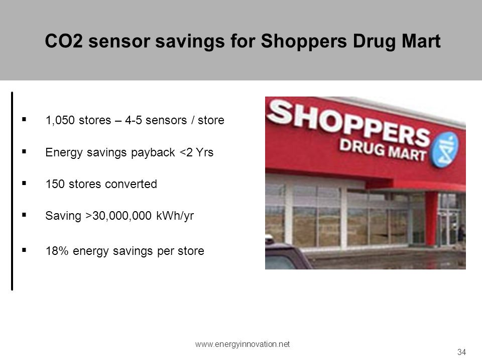 CO2 sensor savings for Shoppers Drug Mart