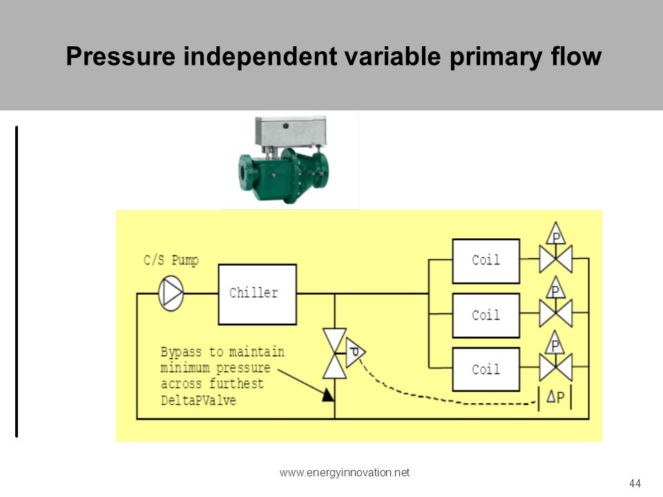 Pressure independent variable primary flow