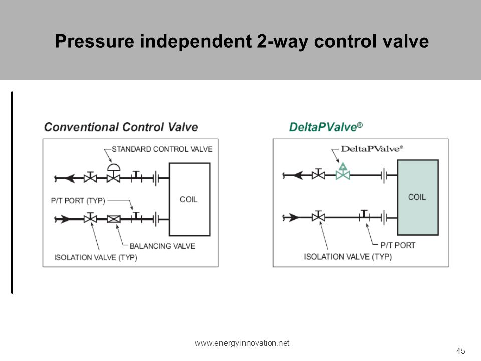 Pressure independent 2-way control valve