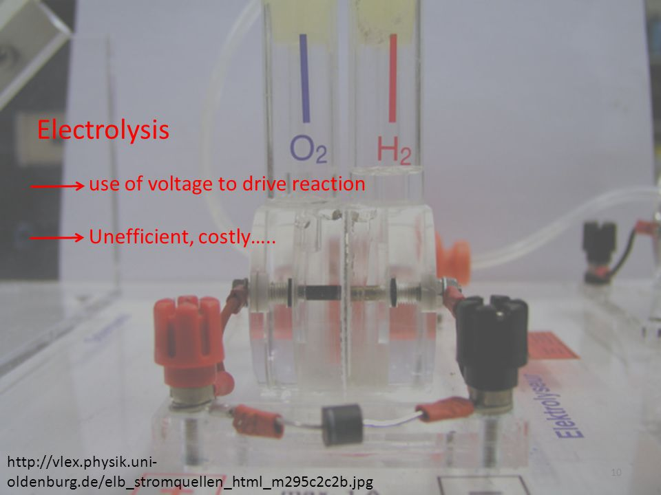 Electrolysis use of voltage to drive reaction Unefficient, costly…..