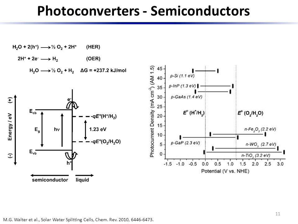Photoconverters - Semiconductors