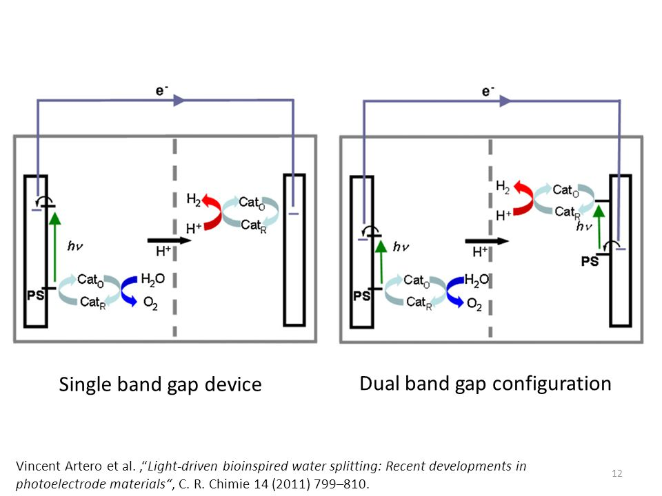 Dual band gap configuration