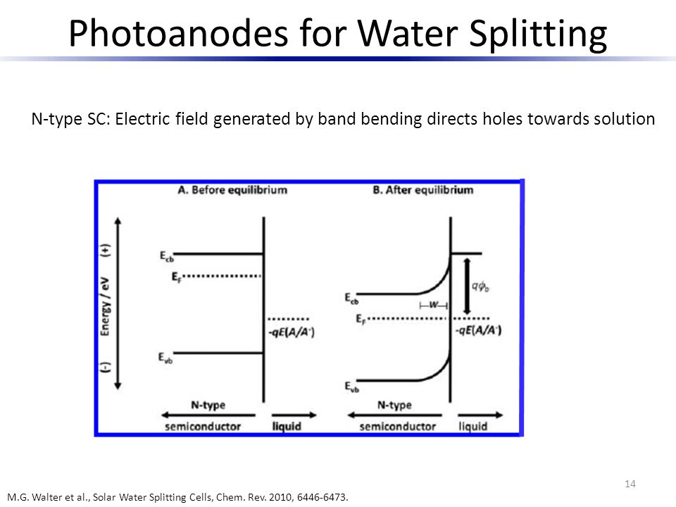 Photoanodes for Water Splitting