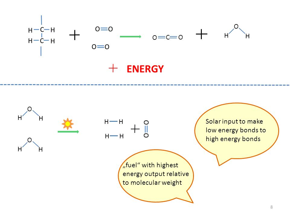 ENERGY O C H H O H H Solar input to make low energy bonds to
