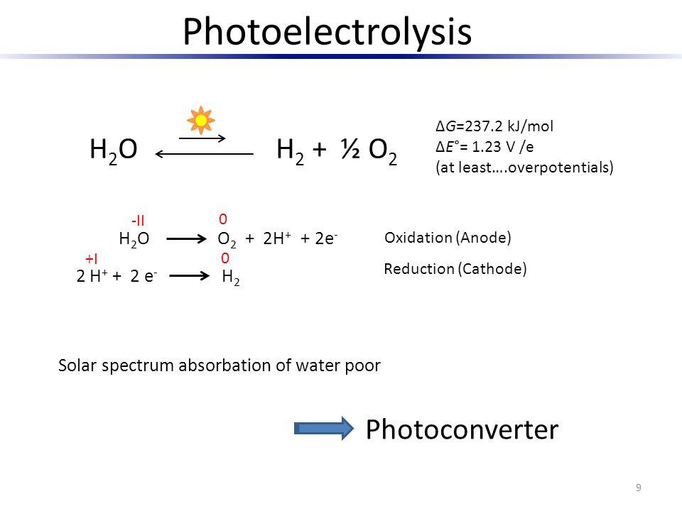 Photoelectrolysis H2O H2 + ½ O2 Photoconverter H2O O2 + 2H+ + 2e-