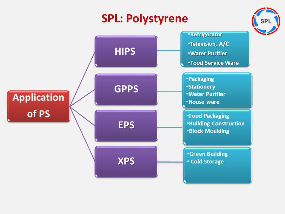 SPL: Polystyrene HIPS GPPS Application of PS EPS XPS Refrigerator