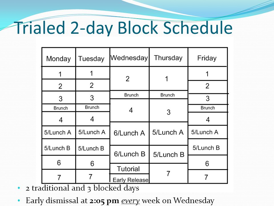 Trialed 2-day Block Schedule