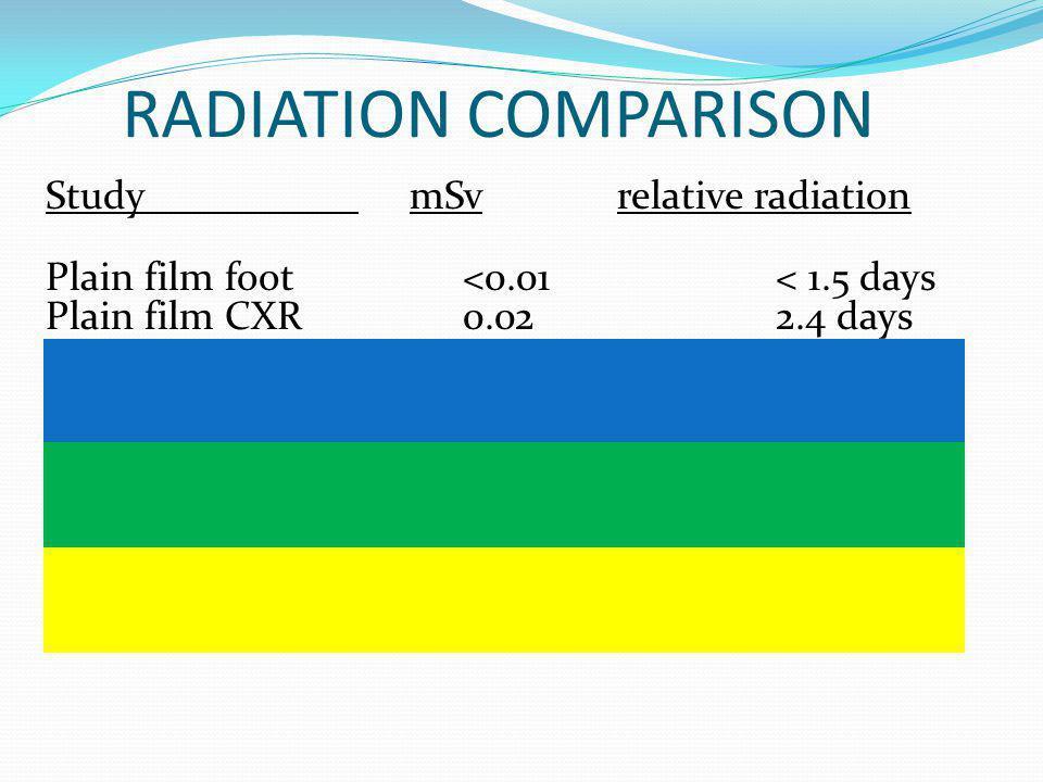 RADIATION COMPARISON