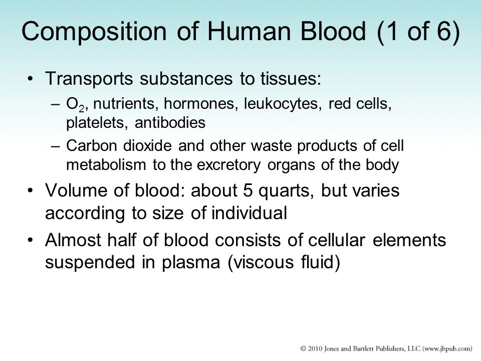 Composition of Human Blood (1 of 6)