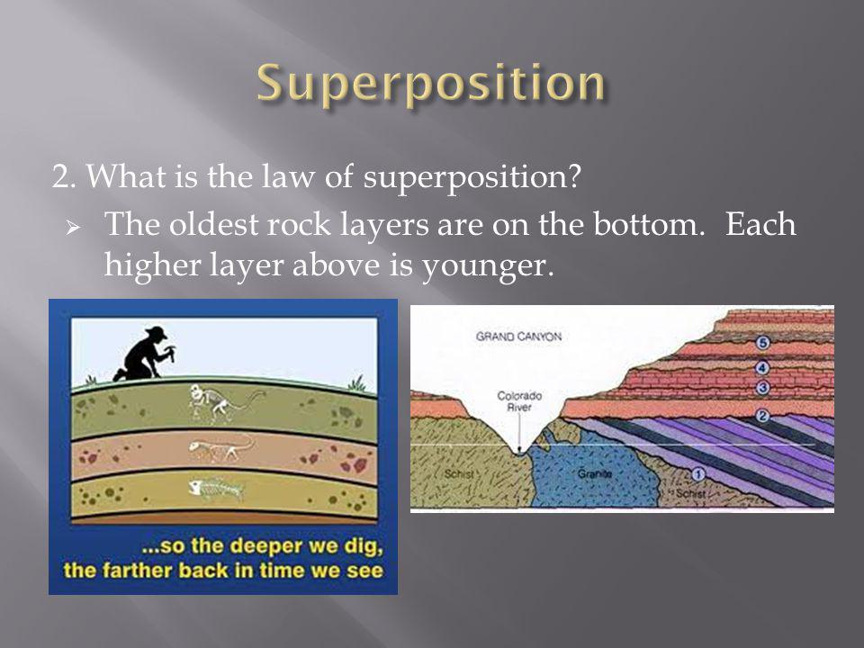 Superposition 2. What is the law of superposition