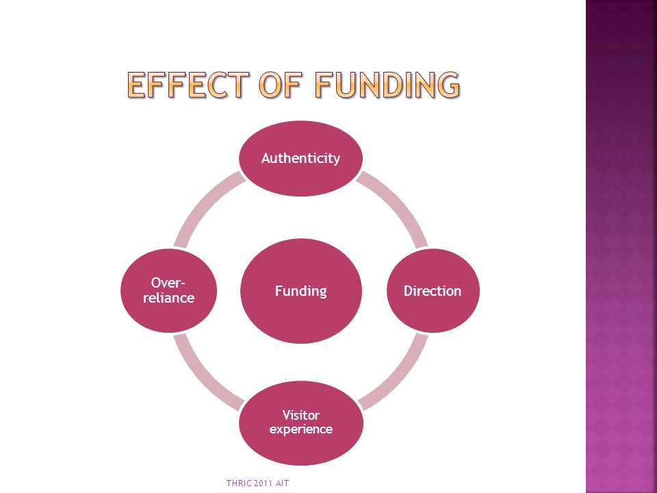 Effect of Funding Authenticity Over-reliance Funding Direction