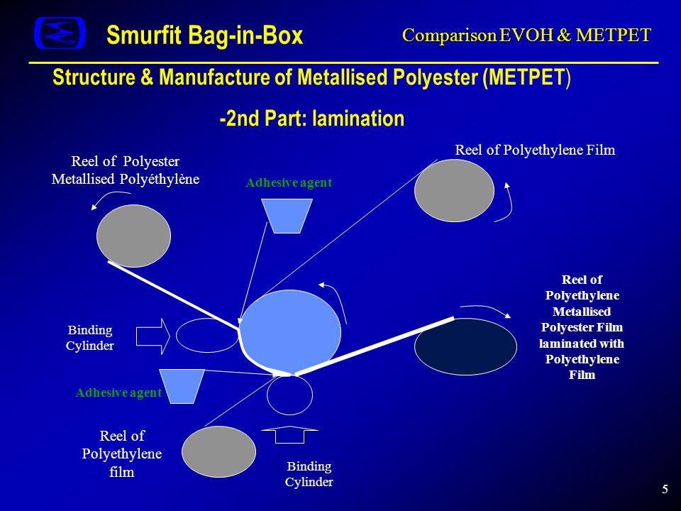 Comparison EVOH & METPET
