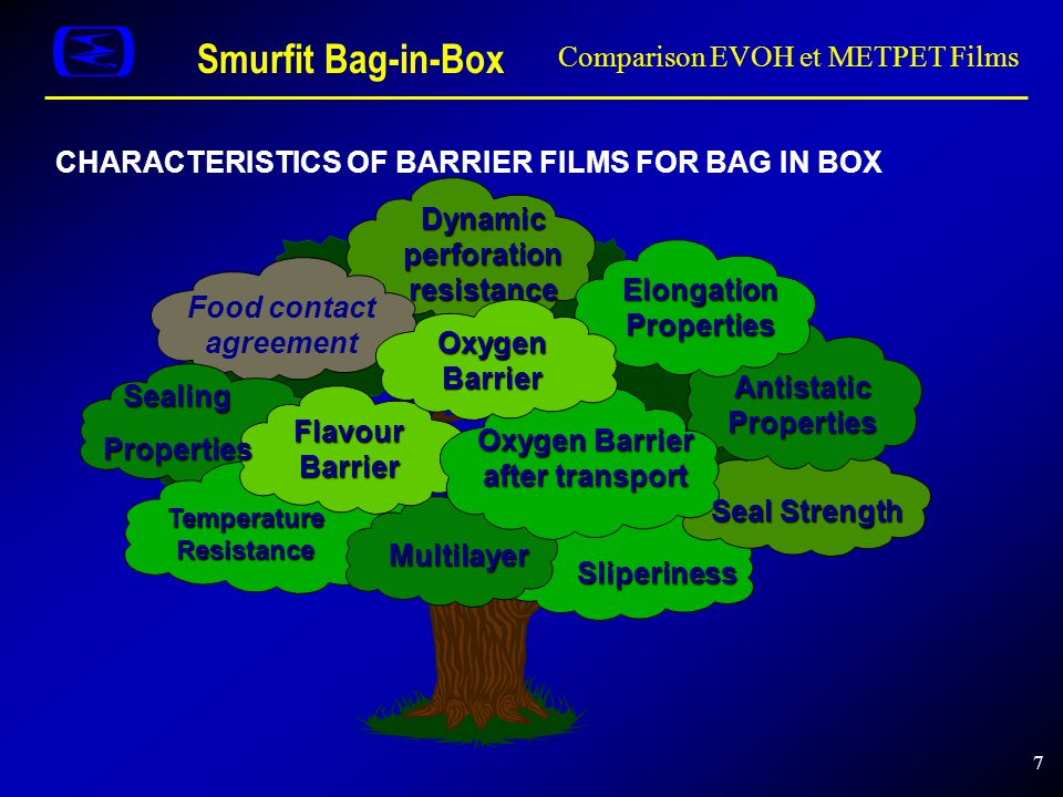 Smurfit Bag-in-Box Comparison EVOH et METPET Films