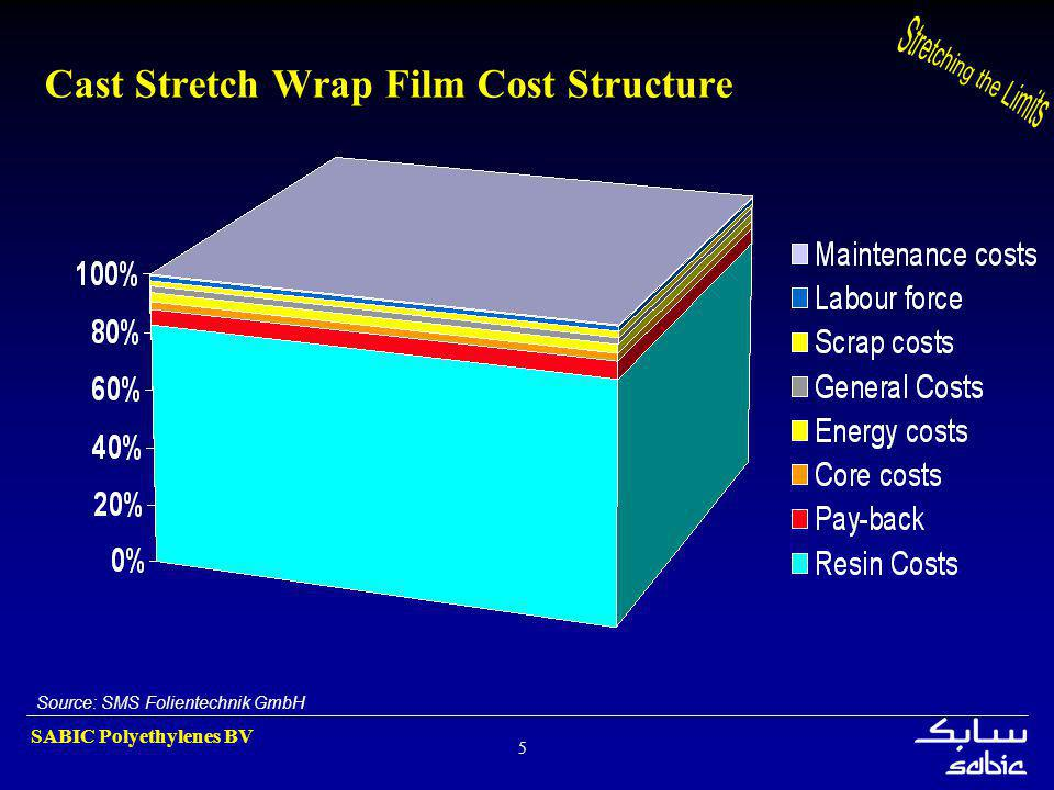 Cast Stretch Wrap Film Cost Structure