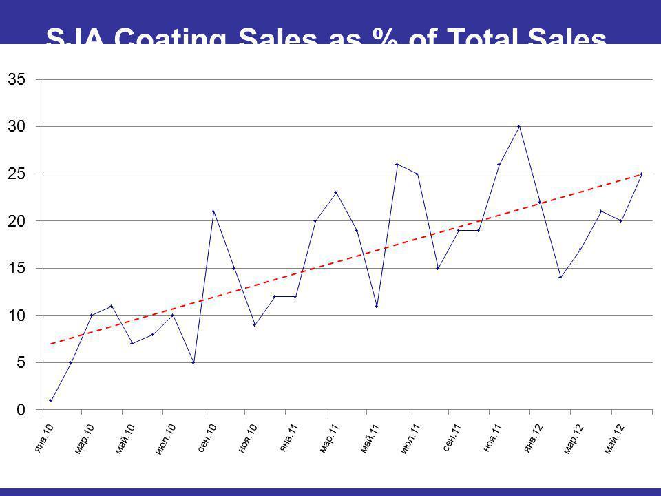 SJA Coating Sales as % of Total Sales