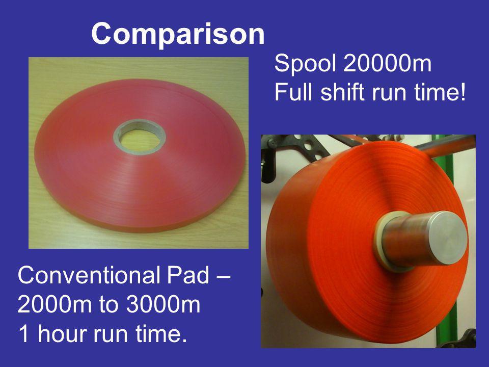Comparison Spool 20000m Full shift run time!