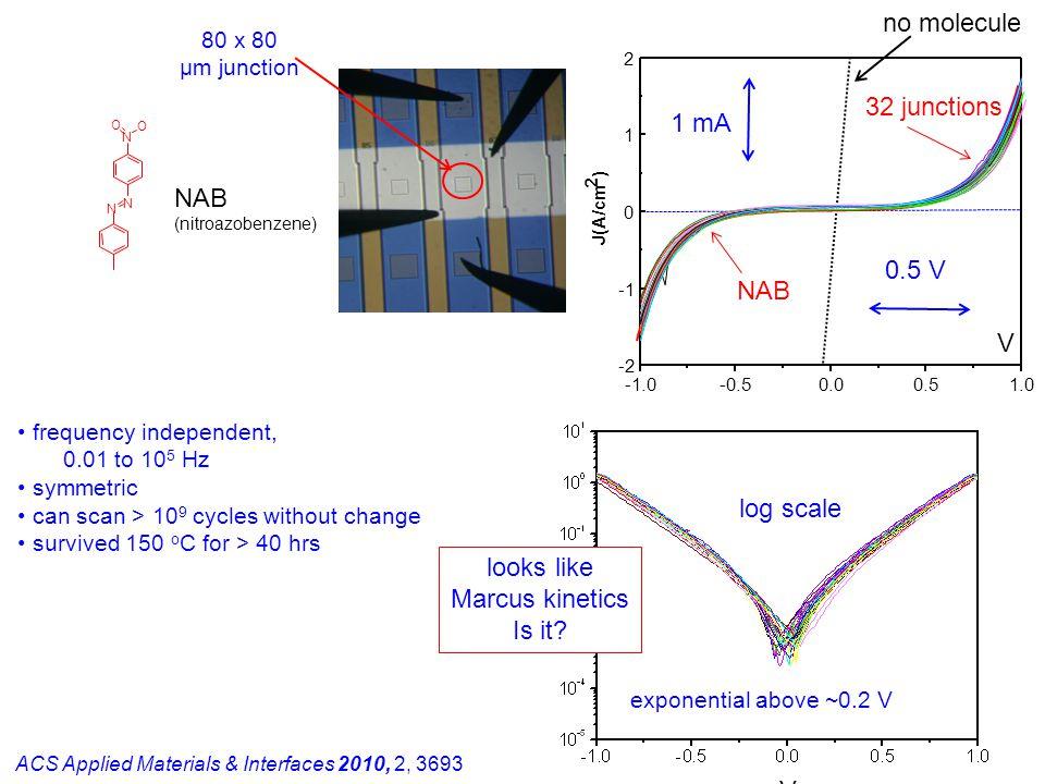 no molecule 32 junctions 1 mA NAB 0.5 V NAB V log scale looks like