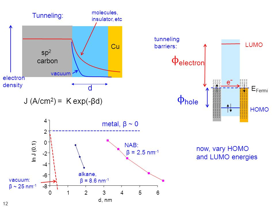 ϕelectron ϕhole e¯ d J (A/cm2) = K exp(-βd) Tunneling: Cu sp2 carbon