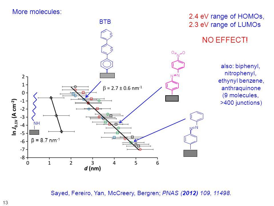 NO EFFECT! More molecules: 2.4 eV range of HOMOs,
