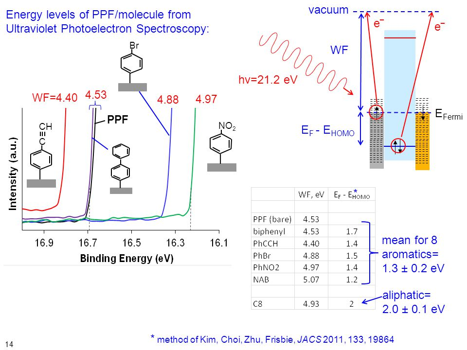 Energy levels of PPF/molecule from