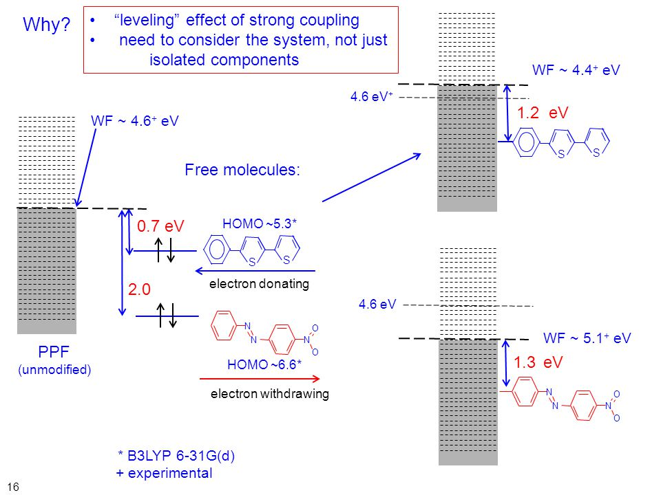 Why leveling effect of strong coupling