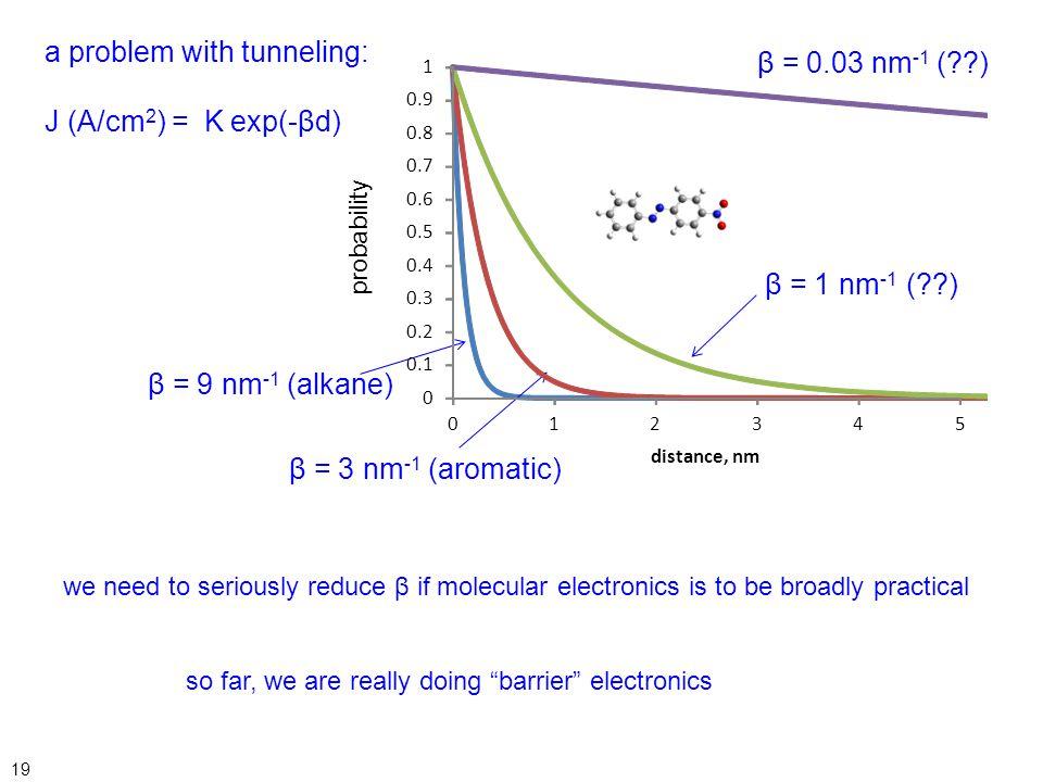 a problem with tunneling: J (A/cm2) = K exp(-βd) β = 0.03 nm-1 ( )