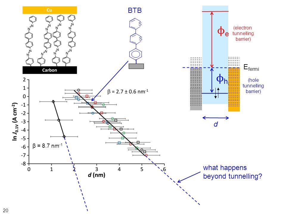ϕe ϕh BTB Efermi d what happens beyond tunnelling metallic contacts