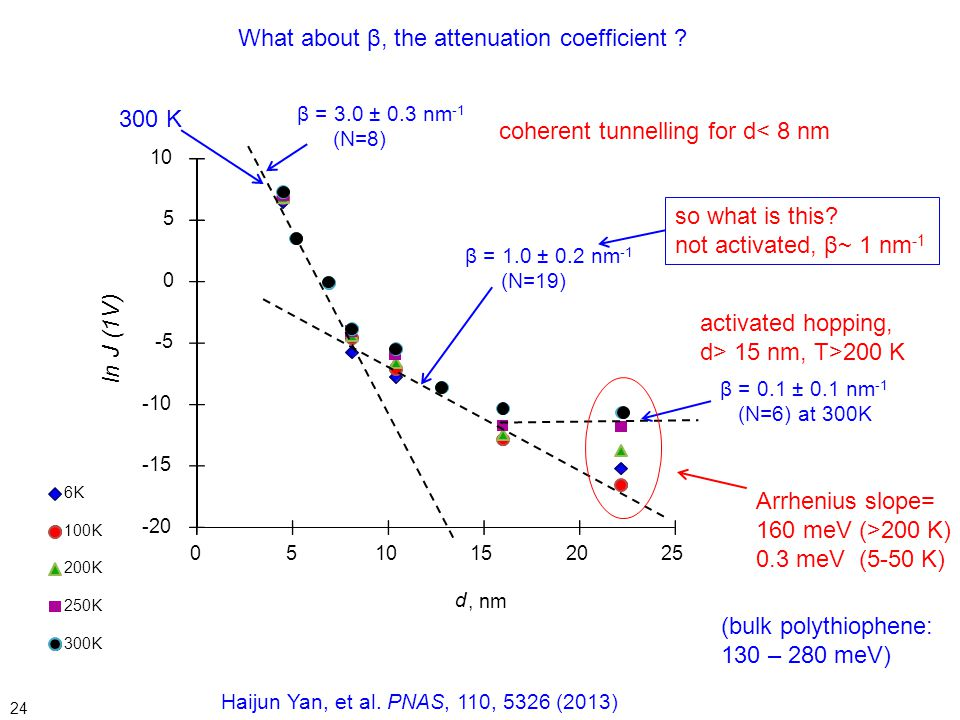 What about β, the attenuation coefficient