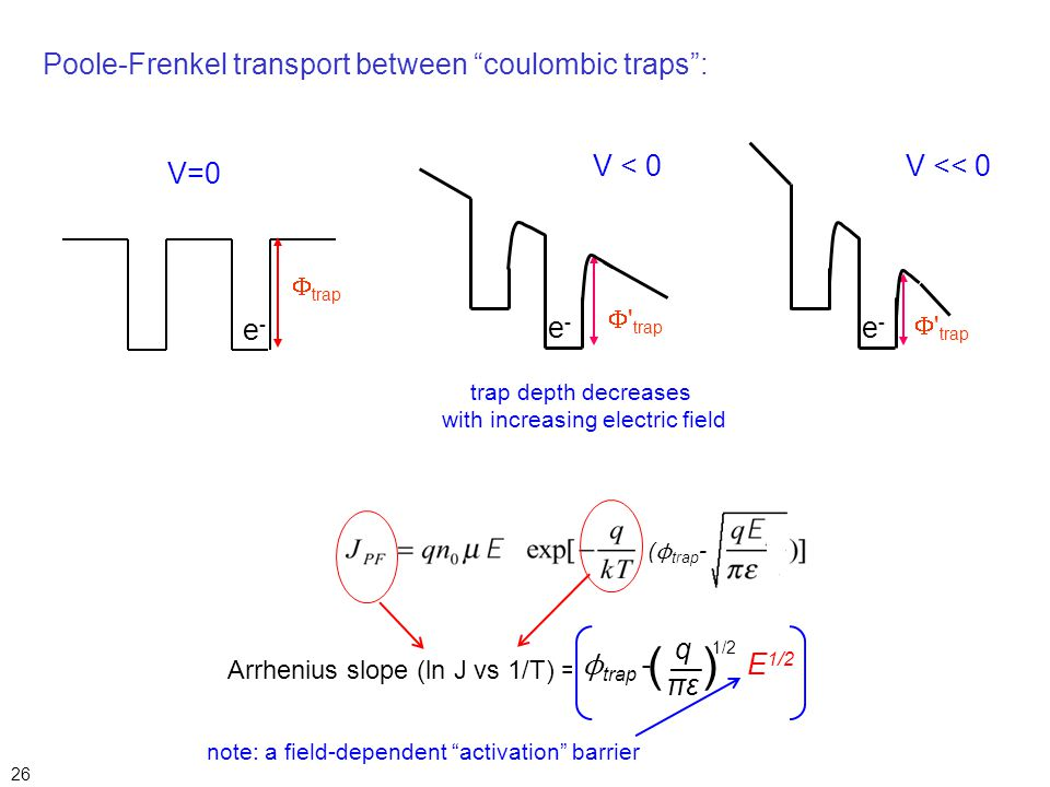 ( ) Poole-Frenkel transport between coulombic traps : V < 0 e-