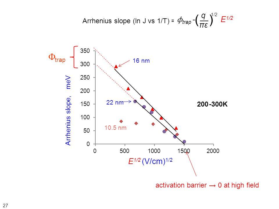 ( ) trap q ϕtrap - E1/2 πε E1/2 (V/cm)1/2