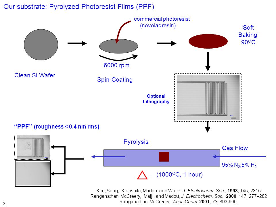 Our substrate: Pyrolyzed Photoresist Films (PPF)