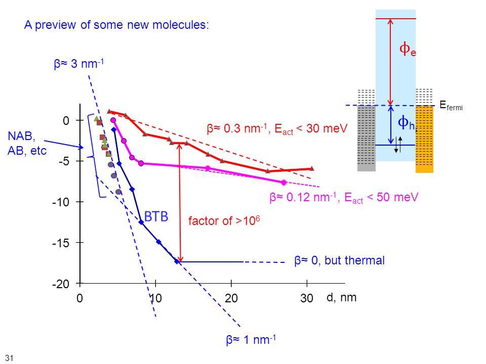 ϕe ϕh BTB A preview of some new molecules: β≈ 3 nm-1