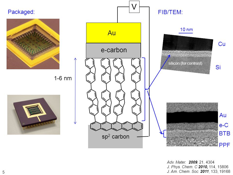 V Cu e-carbon Packaged: FIB/TEM: modified electrode Ox Red Cu Si