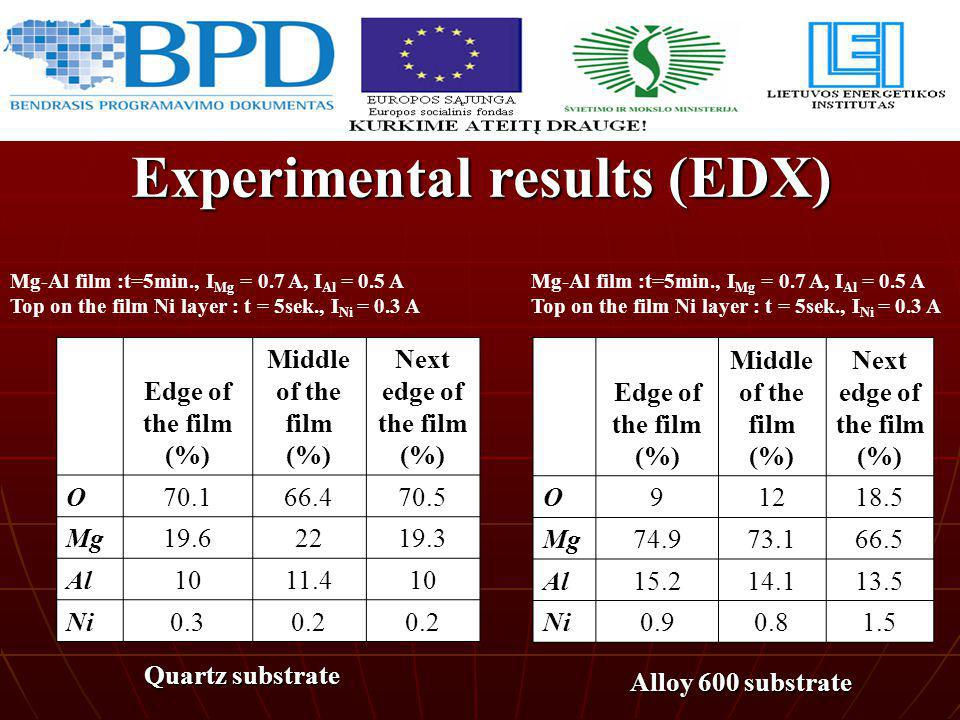 Experimental results (EDX)