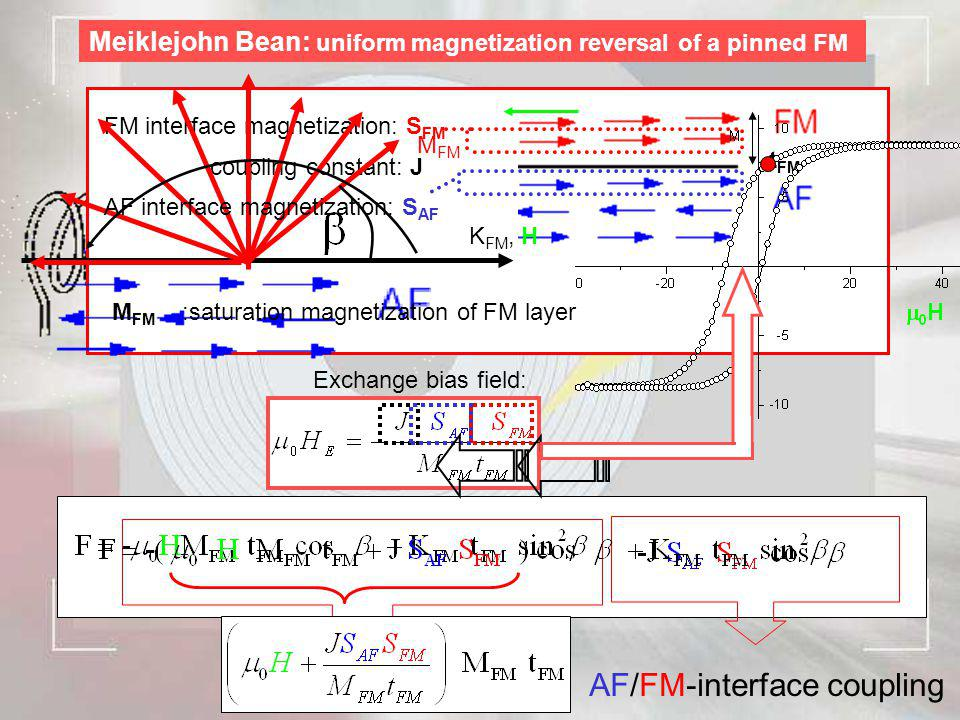AF/FM-interface coupling