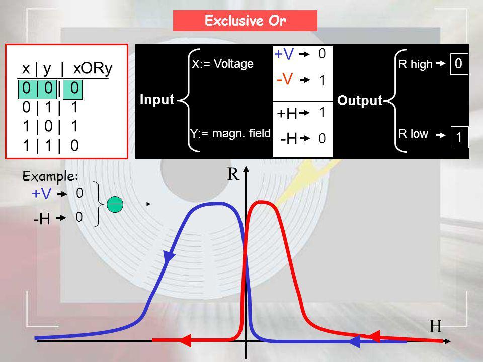 R H +V x | y | xORy 0 | 0 | 0 -V 0 | 1 | 1 1 | 0 | 1 1 | 1 | 0 +H -H
