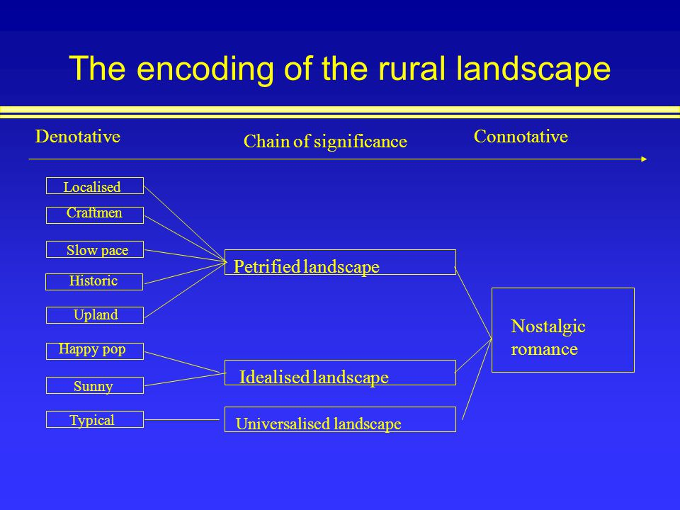 The encoding of the rural landscape